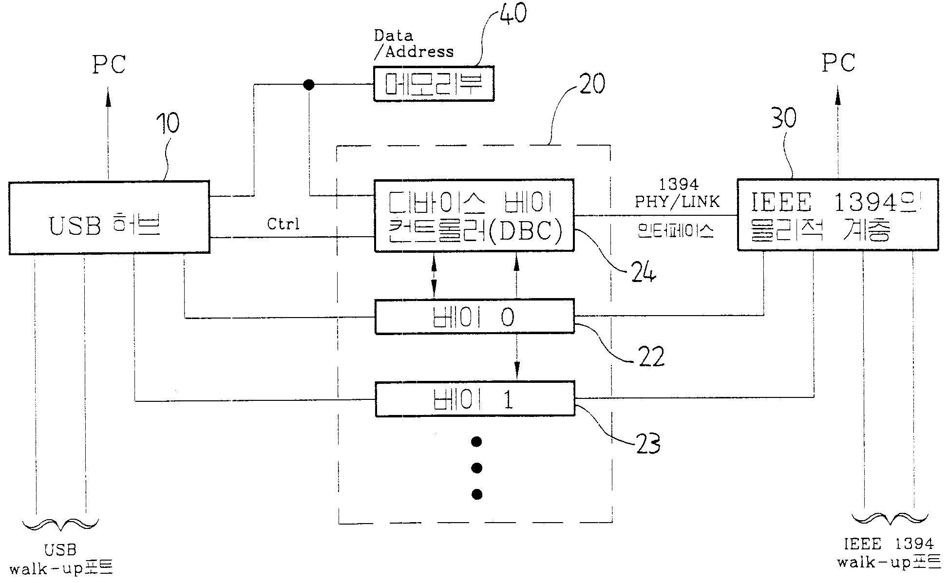 유에스비 허브와 메모리맵 방식으로 인터페이스되는디바이스 베이 장치(MEMORY MAPPED INTERFACE DEVICE BAY SYSTEM WITH USB HUB)