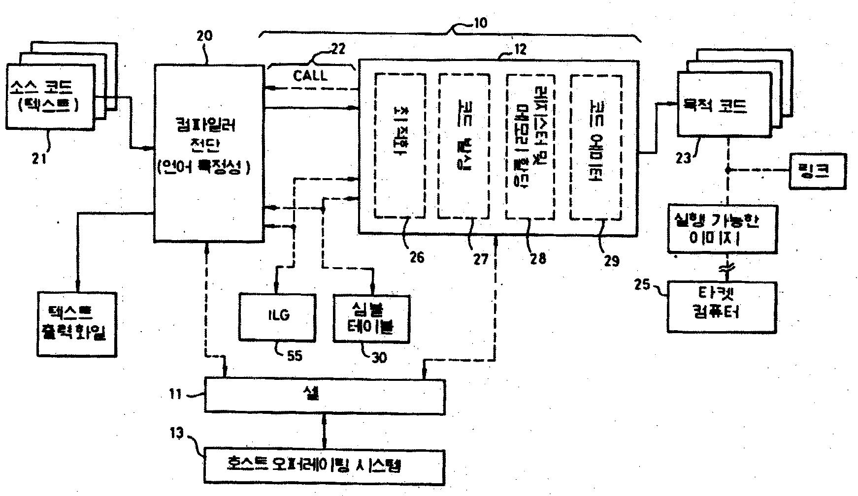 다중언어최적화컴파일러내의상수폴딩메카니즘을구성하는방법(METHOD OF CONSTRUCTING A CONSTANT-FOLDING MECHANISM IN A MULTILANGUAGE OPTIMIZING COMPILER)