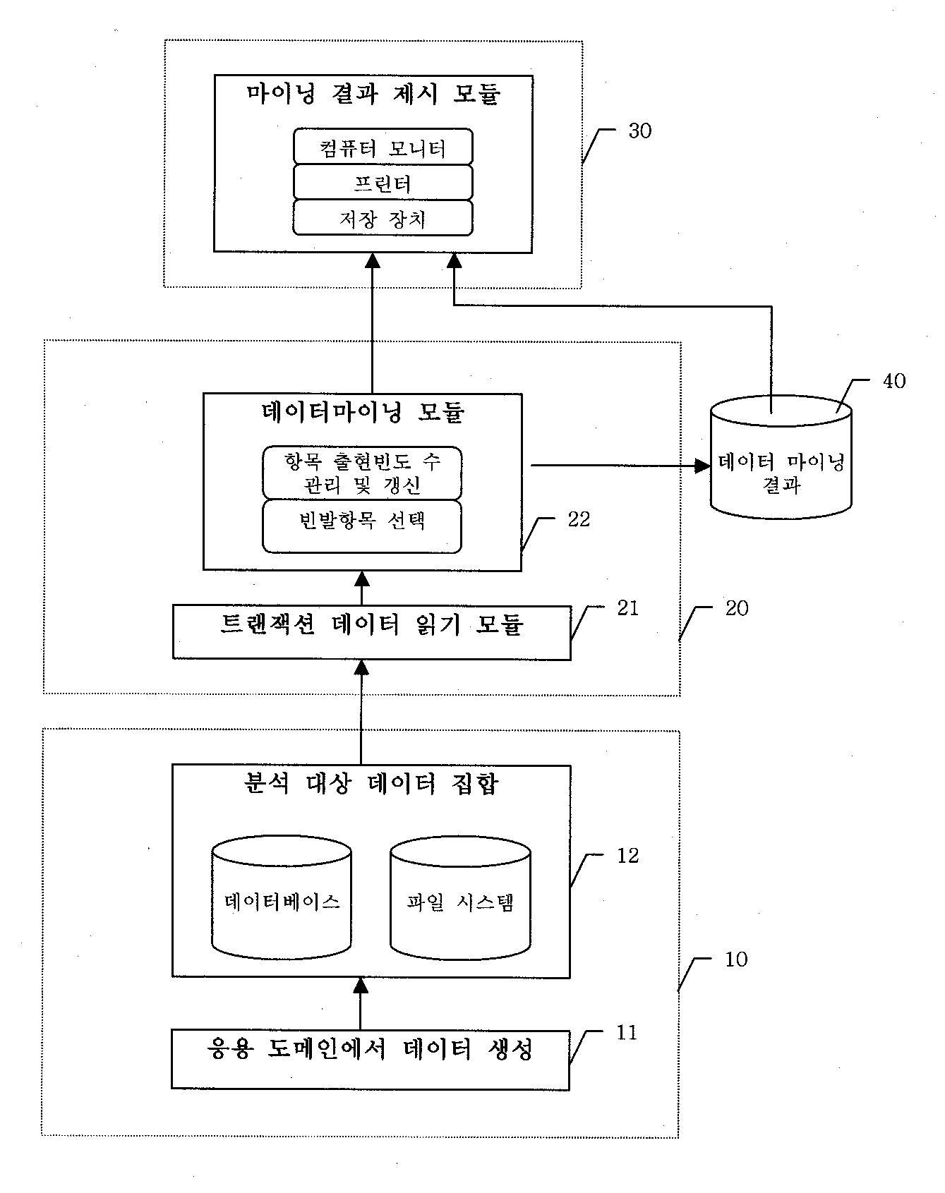 데이터 마이닝 시스템 및 그 방법(Data Mining Method and Data Mining System)