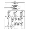 프로세서간통신메시지를이용한상태관리방법(METHOD